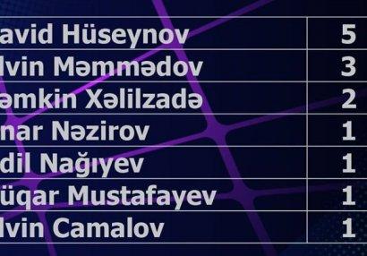 7 təmsilçi, 14 oyun
